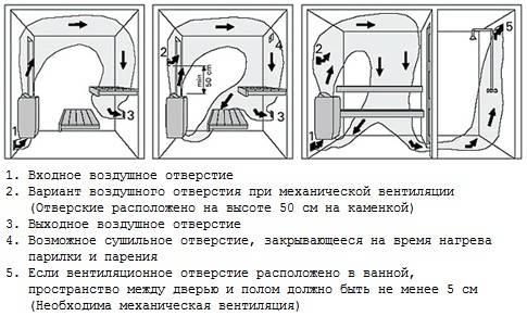 Вентиляция в бане в парилке: оптимальная схема обустройства
