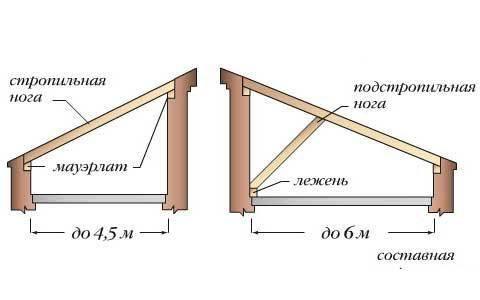 Двускатная крыша на бане своими руками