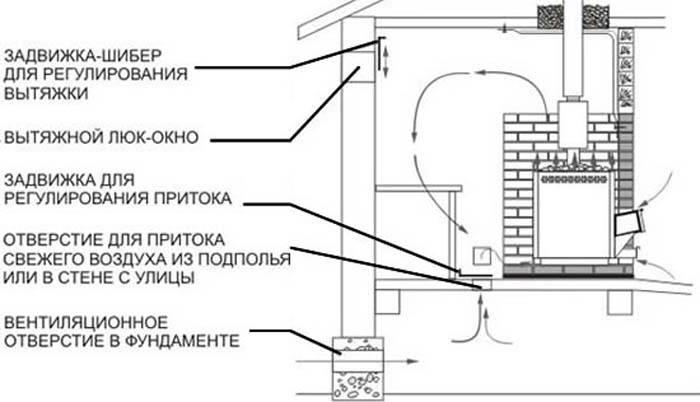 От чего зависит вентиляция бань? от того, какая баня. 8 разновидностей бань и особенности их вентилирования