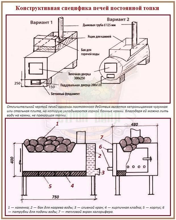 Какой чертеж выбрать для банной печи из металла своими руками