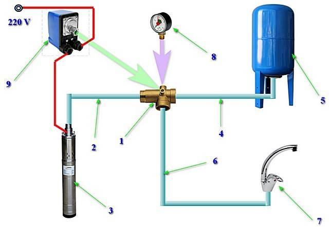 Где установить накопитель для холодной воды: варианты расположения и правила монтажа — remont-om