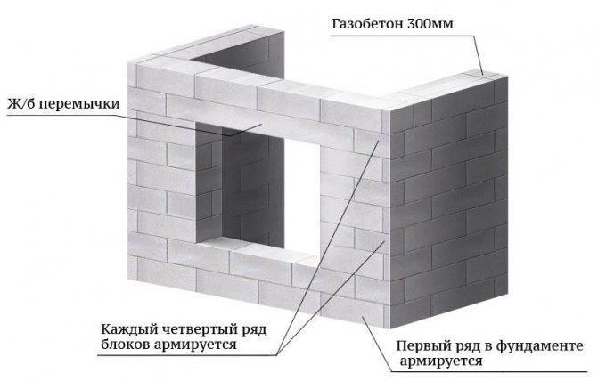 Баня из газосиликатных блоков: плюсы и минусы, отзывы владельцев, стоимость