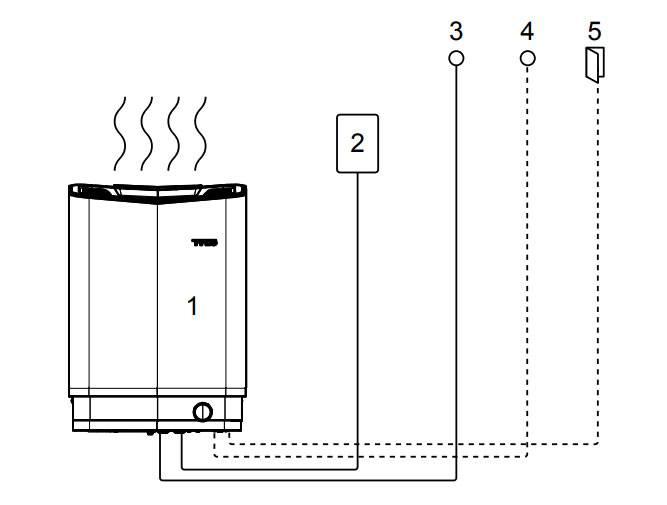 8 правил подключения электрокаменки к сети