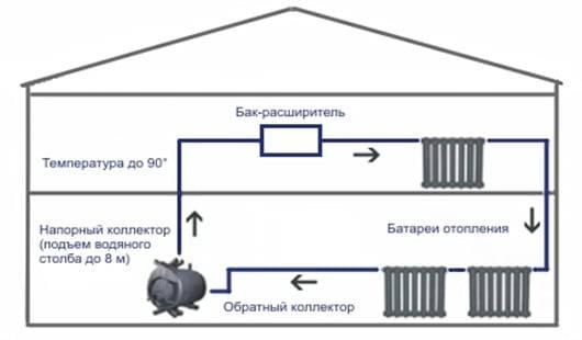 Особенности установки и эксплуатации булерьяна с водяным контуром