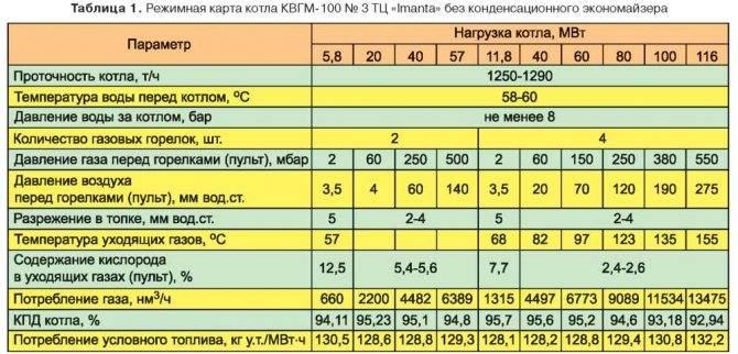 Мощность конфорок газовой плиты: какой счетчик лучше поставить в квартире? в чем измеряется расход газа? сколько газа в среднем потребляет плита за один час?