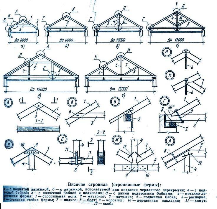 Стропильная система двухскатной крыши: расчет, схема конструкции