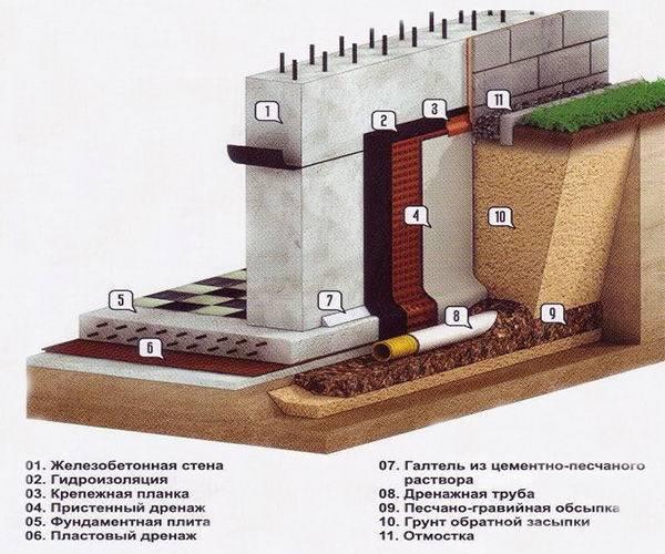 Ленточный фундамент своими руками пошаговая инструкция