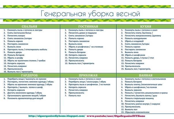 Детальный список уборки flylady по зонам