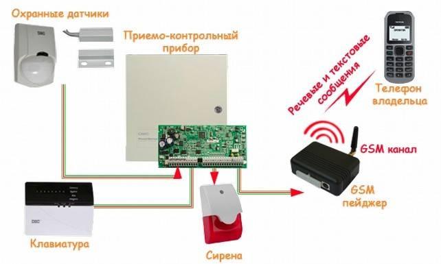 Как поставить охранную сигнализацию на дачу: какую лучше выбрать? модели, с сиреной и беспроводная: обзор и цены +видео