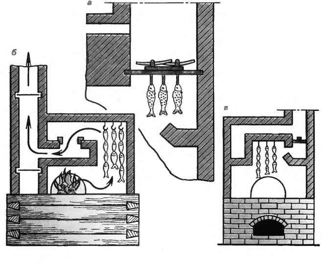 Виды кирпичных печей для дома | всё об отоплении