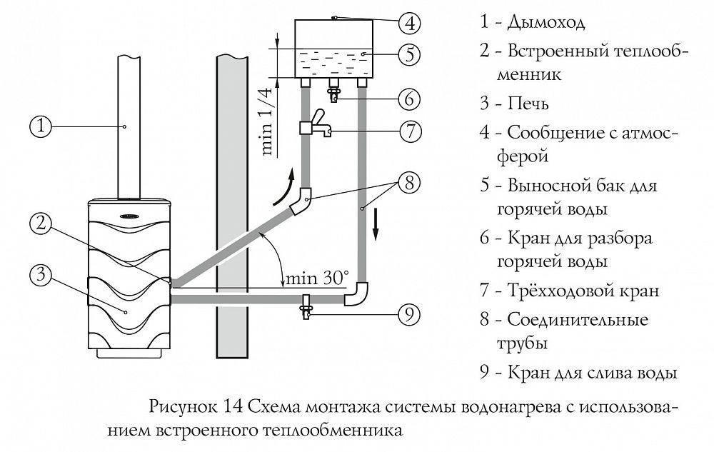 Теплообменник в банную печь для воды: печь для бани для отопления, установка бака для горячей воды, схема подключения печки, принцип работы