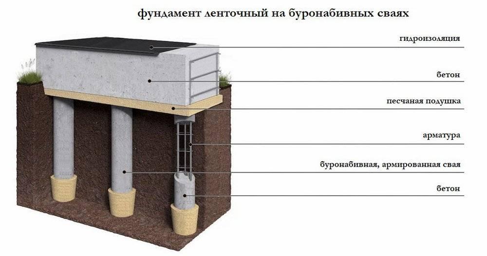 Буронабивной фундамент своими руками: разбор этапов строительства в пошаговых фото и видео