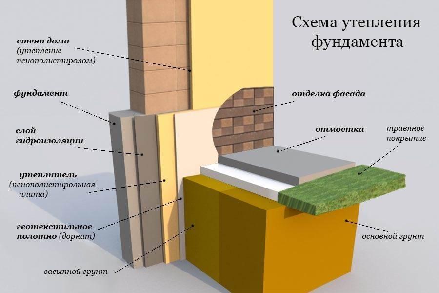Как утеплить фундамент дома снаружи своими руками «пеноплексом» — технология работ пошагово