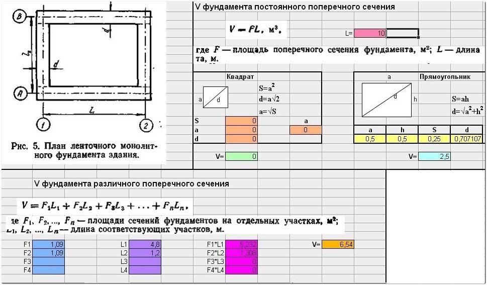 Расчет стоимости ленточного фундамента: что в него входит, как рассчитать с помощью онлайн-калькулятора и самостоятельно?