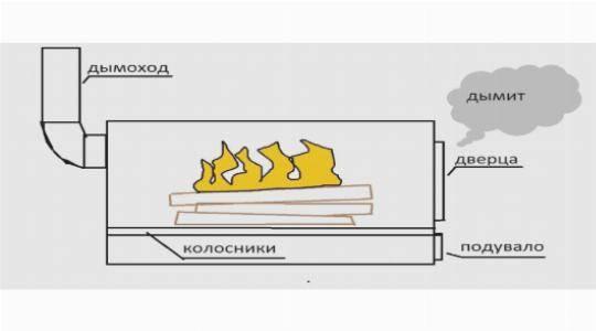 Почему дымит печь в бане железная