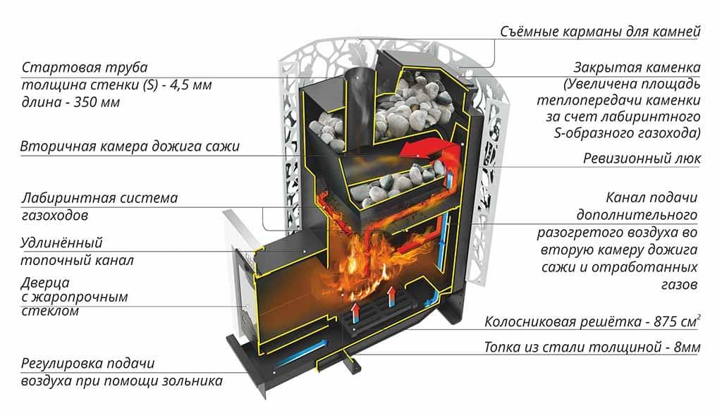 Печь для русской бани с закрытой каменкой – выбор и преимущества