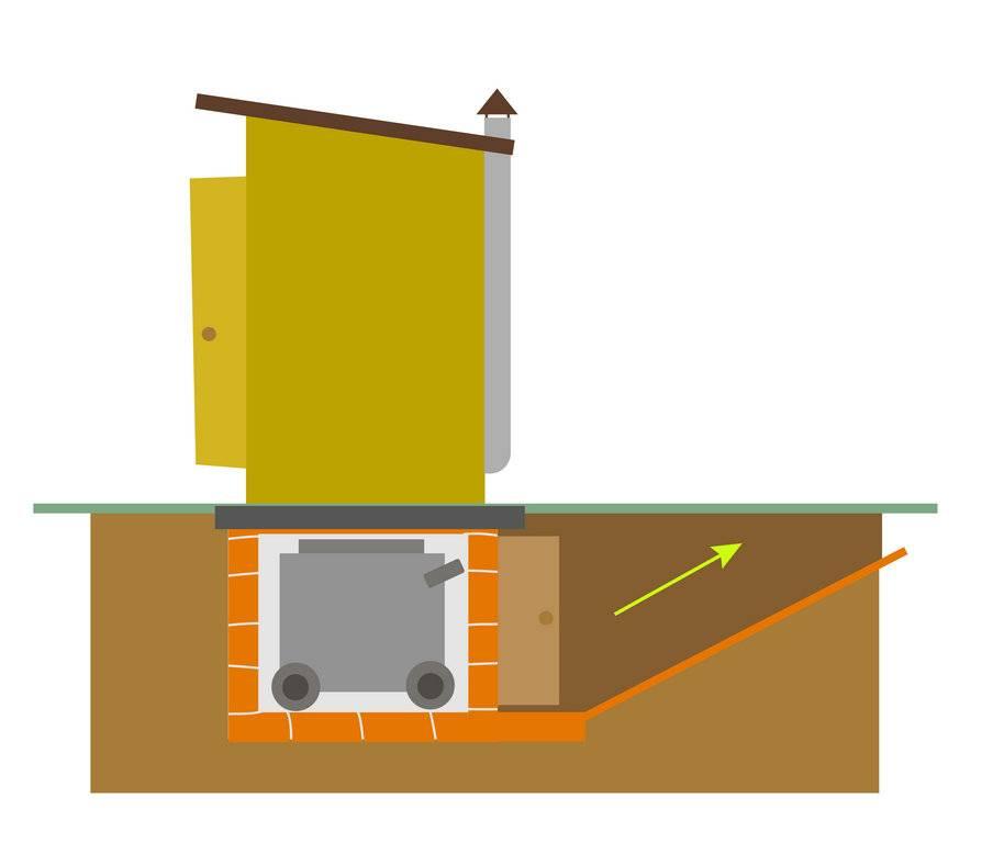 Как правильно сделать септик без откачки своими руками для бани и для дачи, ремонт септиков