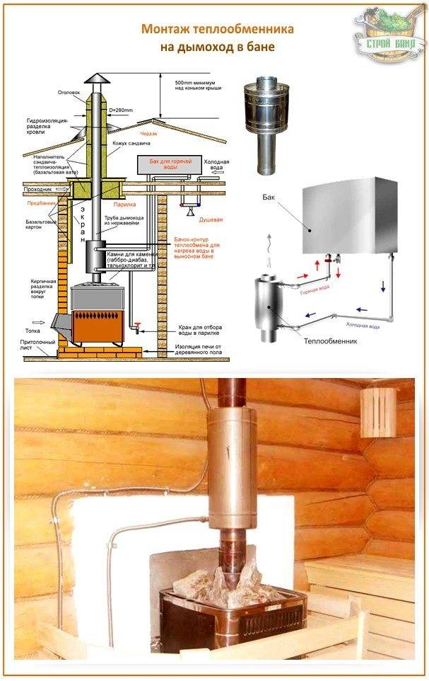 Теплообменник на трубу дымохода своими руками: в системе отопления, в бане, воздушный радиатор, регистр на дымовую трубу
