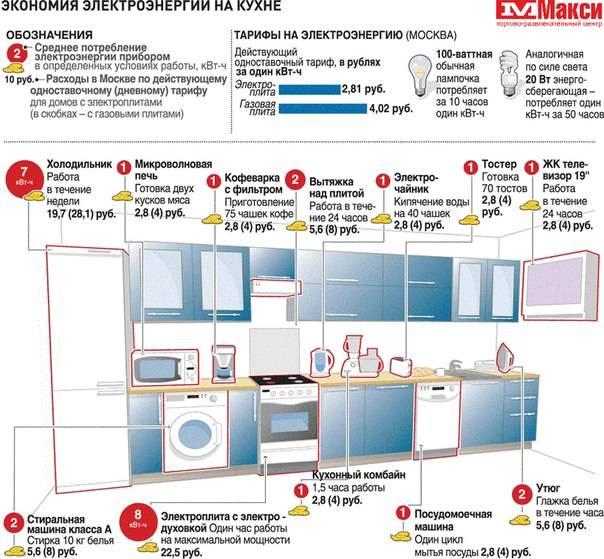 10 способов сэкономить на стоимости кухни