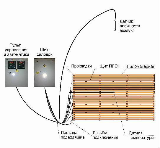 Как высушить древесину: 13 шагов (с иллюстрациями)