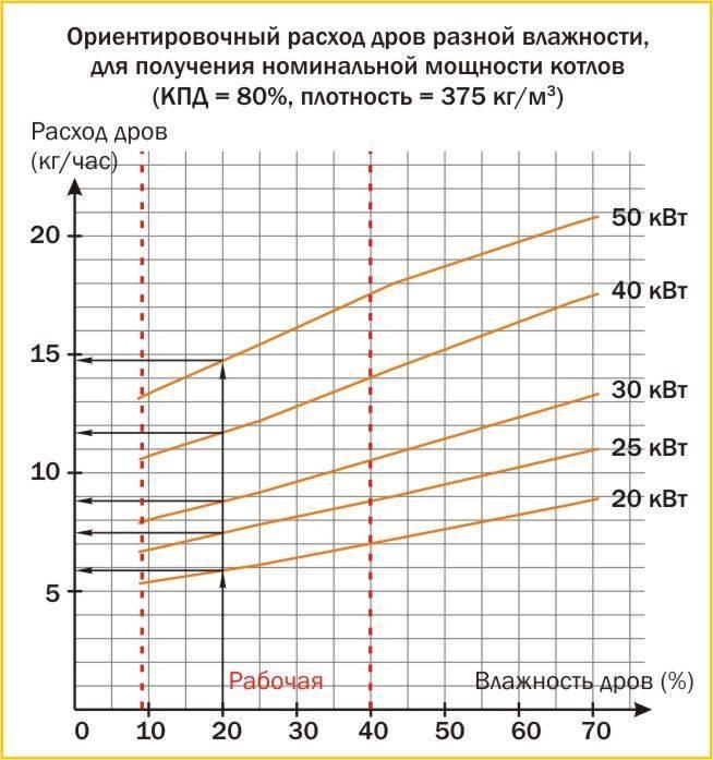 Температура в печи на дровах: в зависимости от вида дров