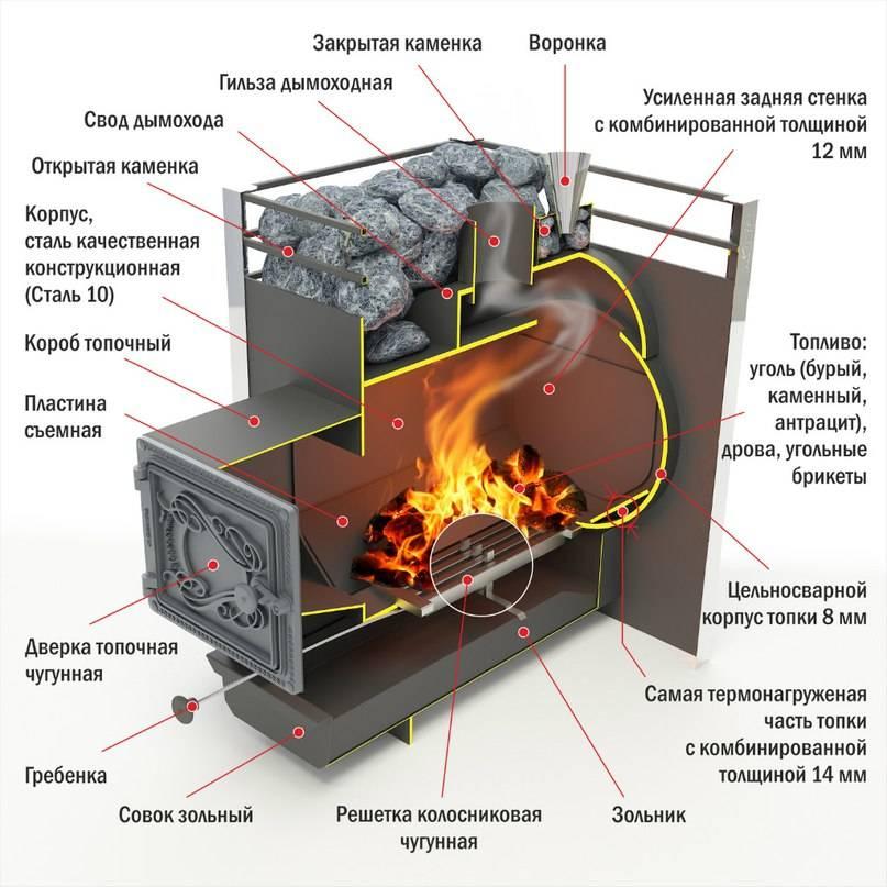 Печь на угле [своими руками]: устройство, как топить правильно?