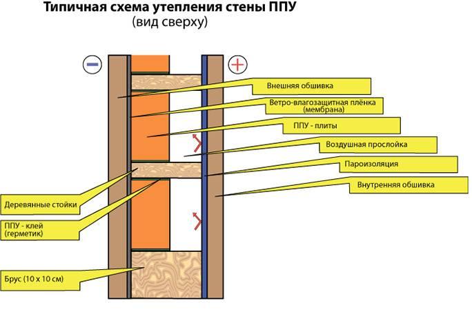 Утепление стен пенопластом изнутри