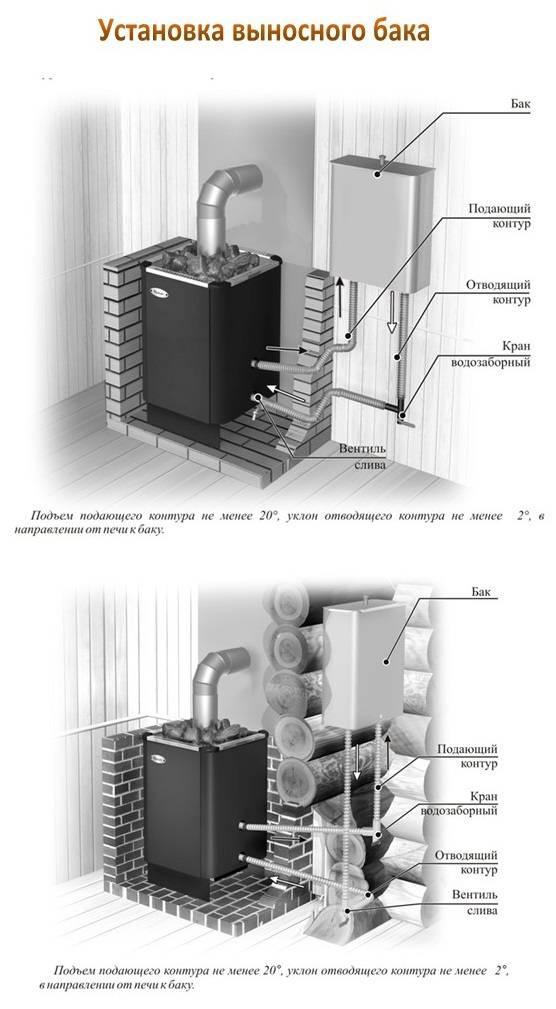 Банные печи с теплообменником, принцип работы теплообменника