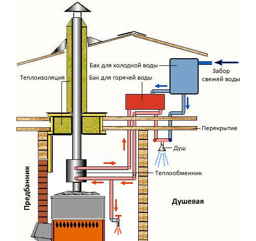Как установить воздушный или водяной теплообменник на трубу дымохода своими руками