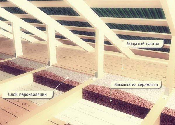 Как правильно утеплить потолок с помощью керамзита