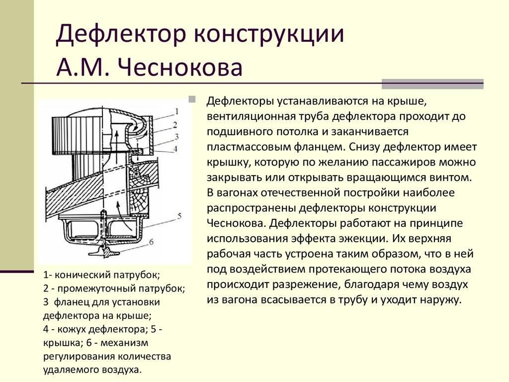 Принципы установки дефлектора на дымоход