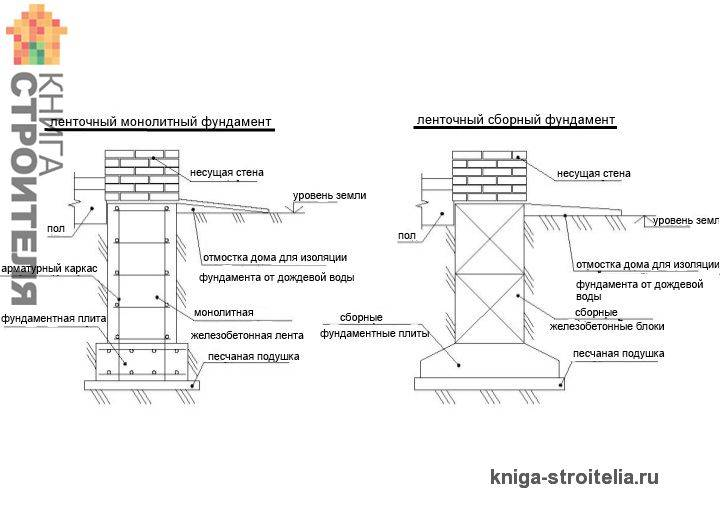 Глубина фундамента для двухэтажного дома