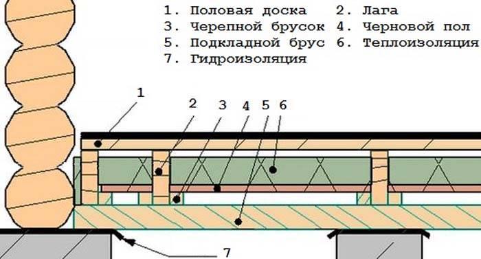 Устройство пола на деревянных лагах в частном доме (72 фото): шпаклевка и укладка в квартире, а также правила настила доски своими руками