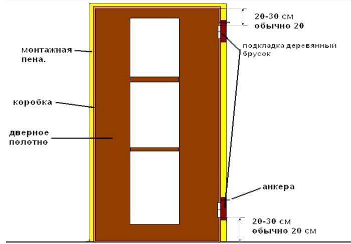 Что нужно для установки дверей межкомнатных - только ремонт своими руками в квартире: фото, видео, инструкции