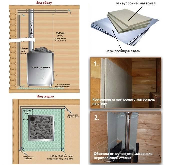 Огнеупорные материалы: свойства огнестойких керамических материалов для бани и дымохода. какие считаются кислыми? классификация и основные виды
