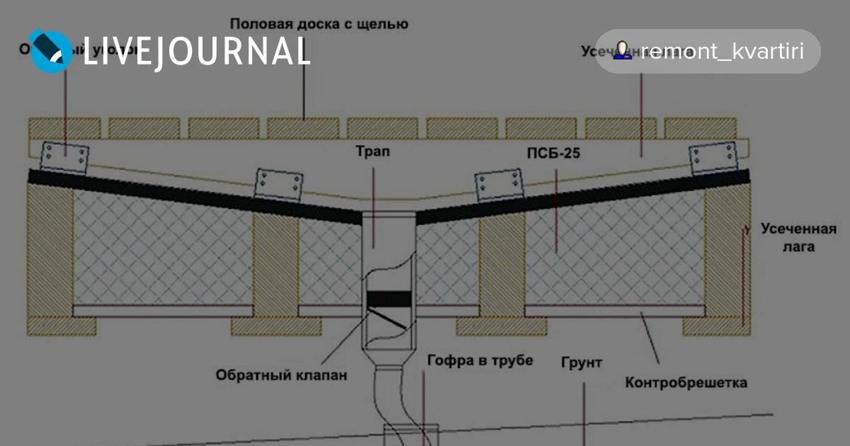 Заливка пола в бане: как правильно залить стяжку со сливом под плитку, с уклоном, фото и видео