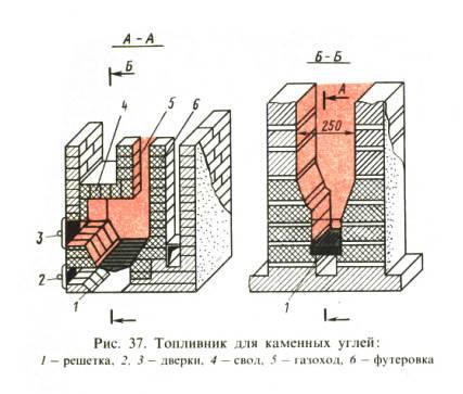 Размеры топки печи и другие параметры при использовании различных видов топлива