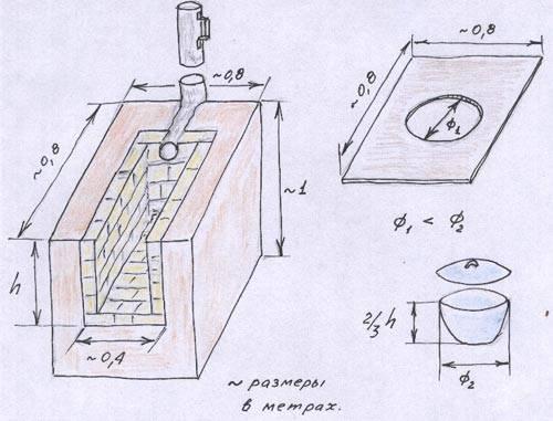 Как сделать печь из дисков своими руками: пошаговая инструкция. печь под казан