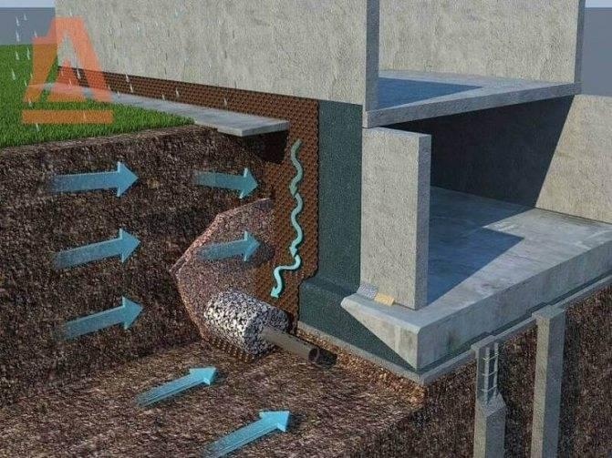 Чем обработать фундамент дома от влаги?