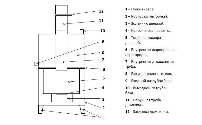 Как сварить печь для бани из трубы - 3 варианта+правила установки