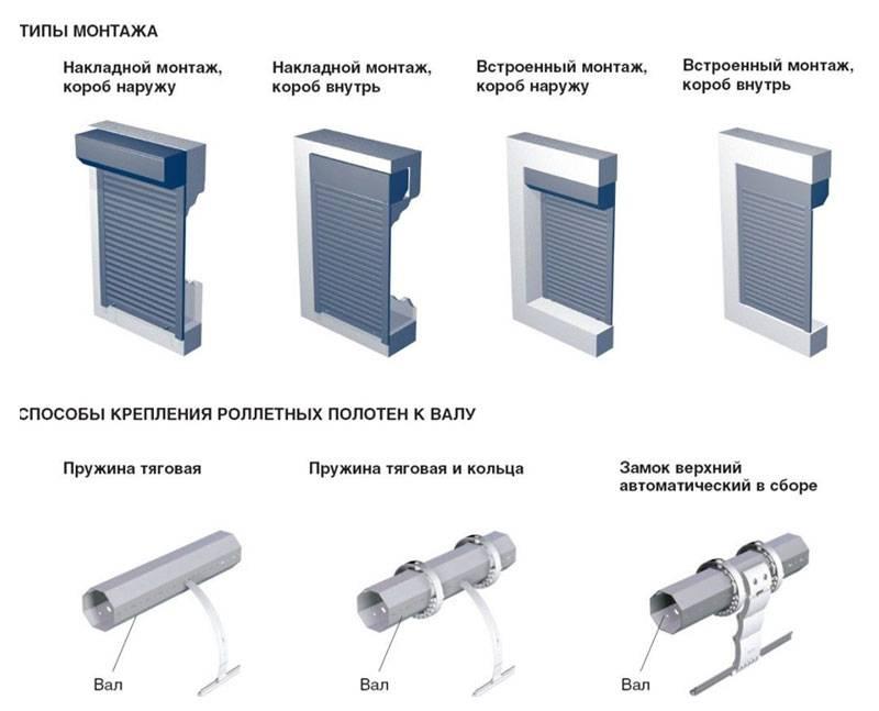 Рольставни в туалет своими руками: назначение, разнообразие, инструкция по установке и последовательность действий