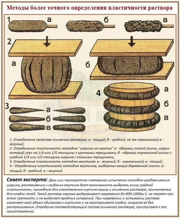 Глиняный раствор для кладки печей пропорции