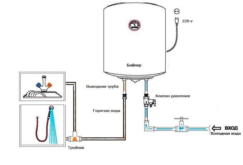 Как правильно расположить водопроводные трубы
