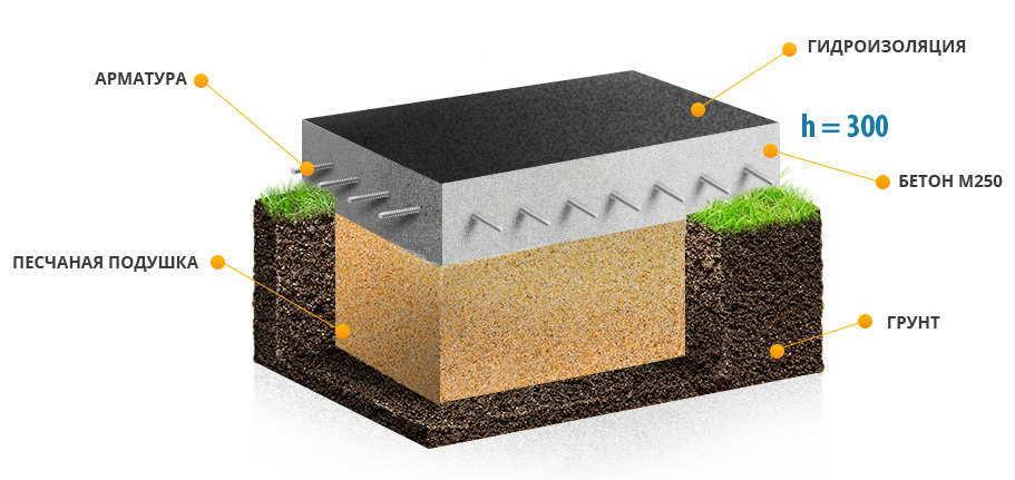 Какой фундамент нужен для дома, если грунтовые воды близко к поверхности земли