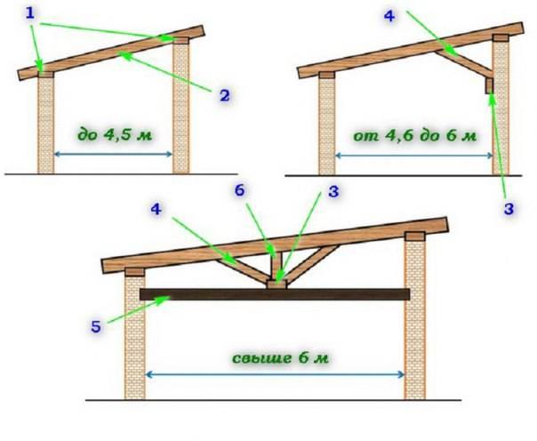 Односкатная крыша для бани: как сделать своими руками, проекты