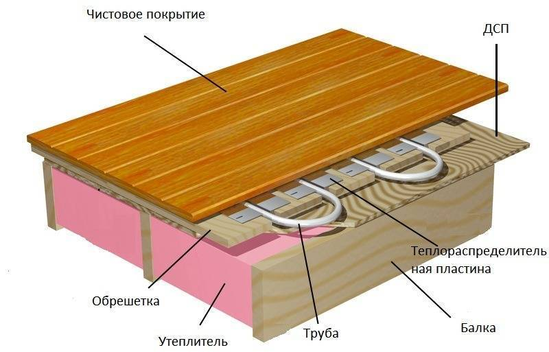 Пример устройства пола в каркасной бане: эковата + система кабельного теплого пола