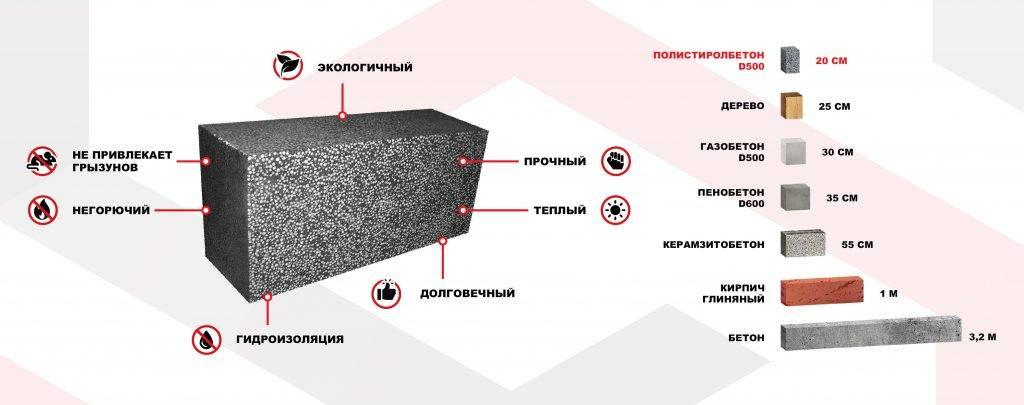 Что выбрать – газобетон или пенобетон?