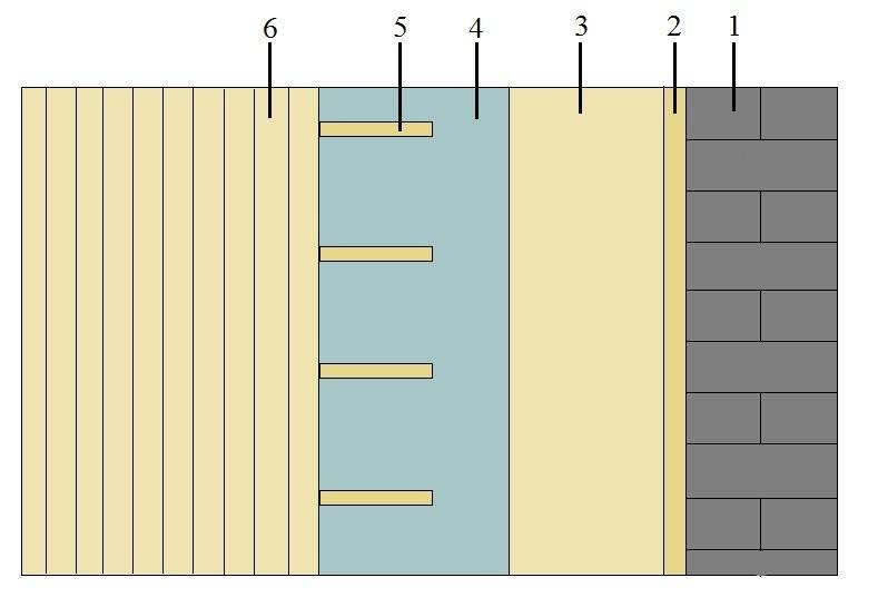 Качественное утепление бани из пеноблоков: технология и материалы. как сделать утепление бани из пеноблоков: изнутри и снаружи. не дайте стенам разрушаться