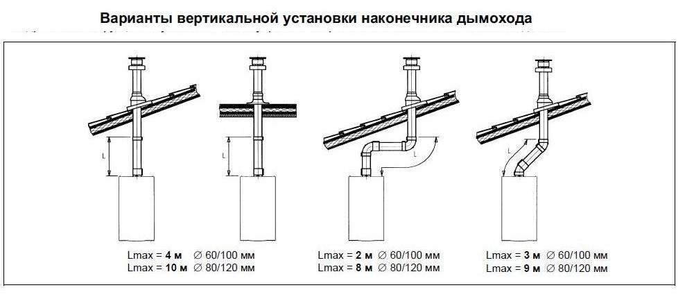 Правила установки коаксиального дымохода