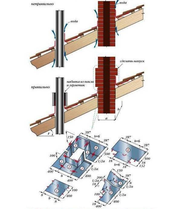 Ремонт кирпичного дымохода своими руками - различные способы